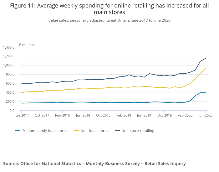 Figure 11_ Average weekly spending for online retailing has increased for all main stores