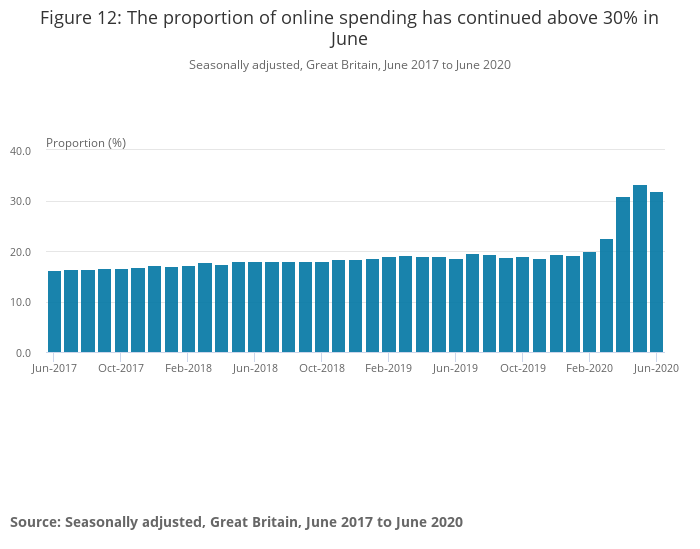 Figure 12_ The proportion of online spending has continued above 30% in June